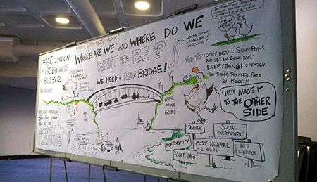 A large sized drawing baord with a Graphic Recording pinned to it
